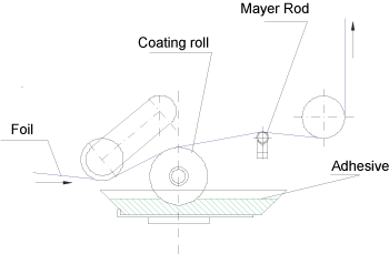 meter bar